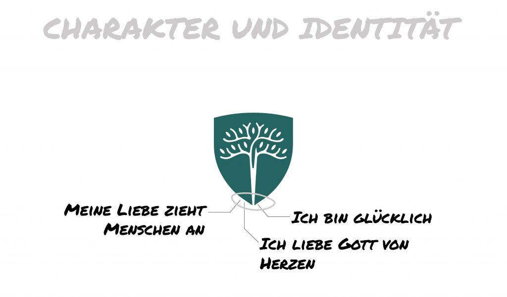 Charakter und Identität
